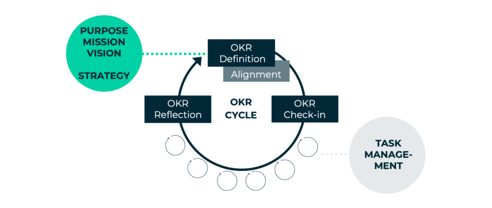 OKRs At The Center – il Workshop